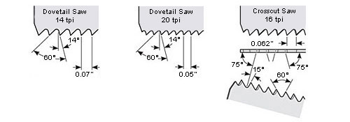 dovetail saw teeth. patented dovetail saw teeth